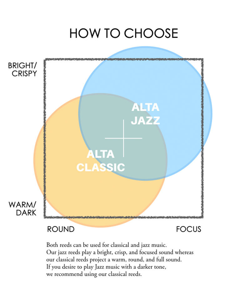 Alto Saxophone Jazz 2 ALTA AMBIPOLY ALTO SAXOPHONE JAZZ REED
